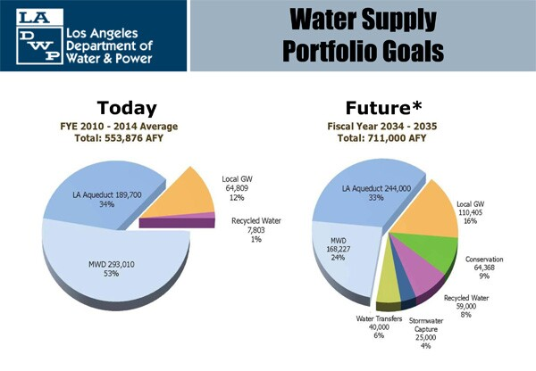 LADWP water source goals don't include desalination projects, but rely heavily on conservation and re-use | Image: LADWP