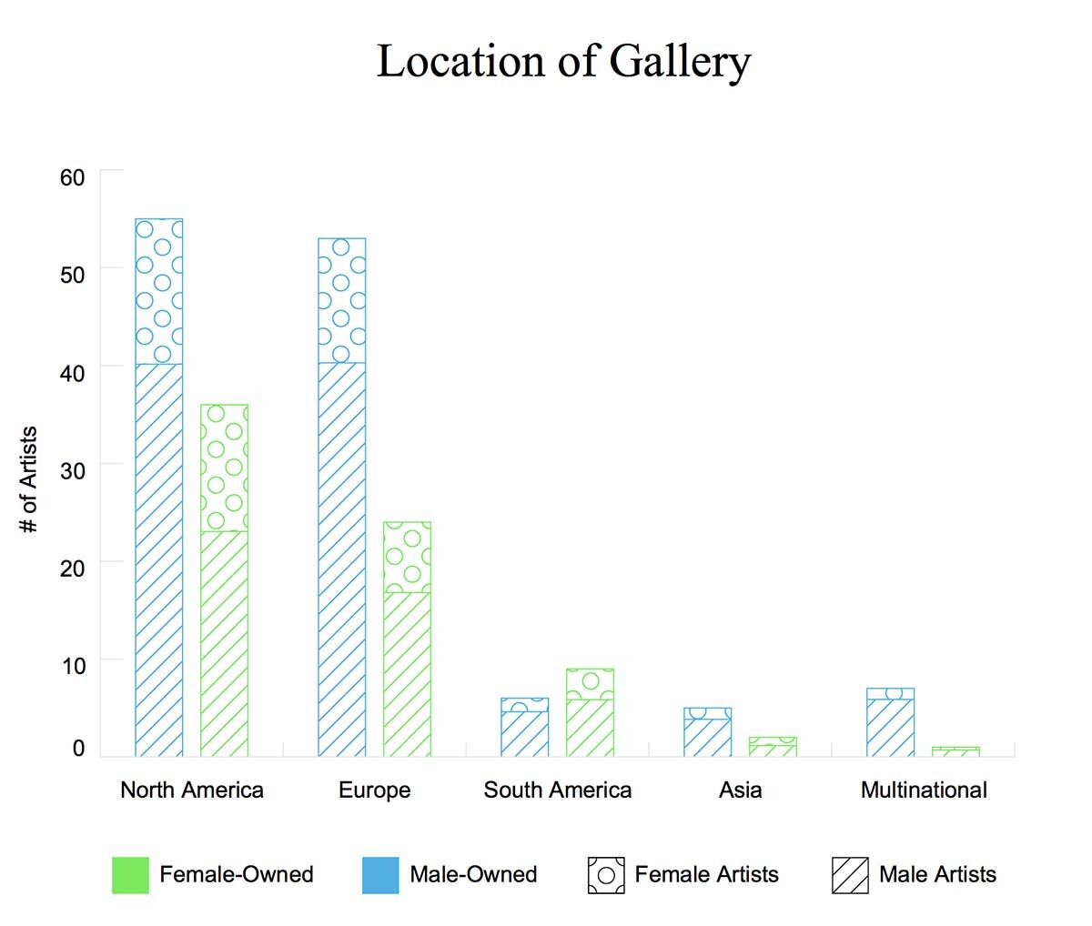 Gender breakdown of gallery ownership by continent | Courtesy of Artsy