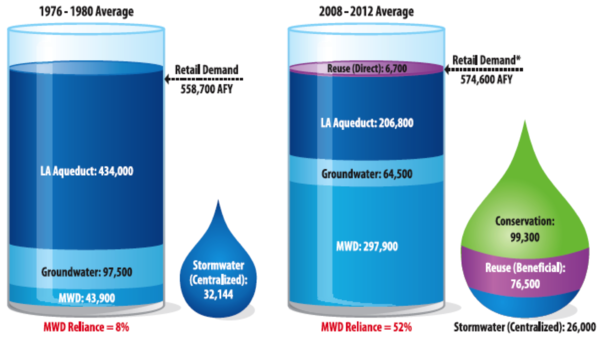 TLA's Reliance on importer water has increased seven-fold in the past 30 years. Courtesy of LADWP.