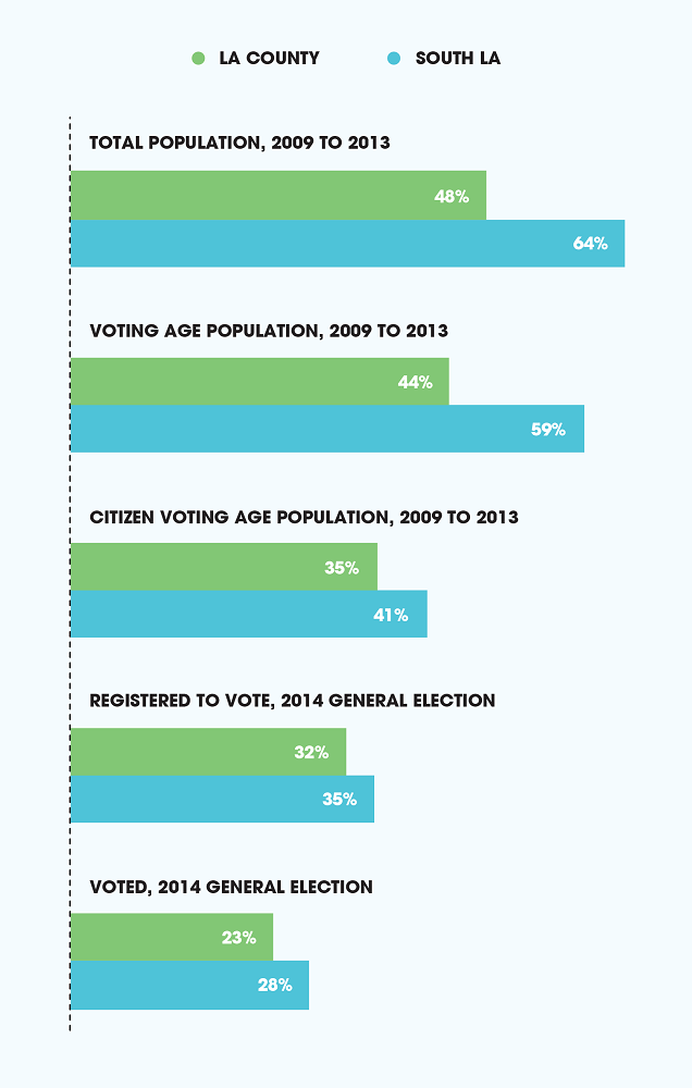 Civic Engagement of Latinos as Share of the Total Population in South LA and LA County (2)