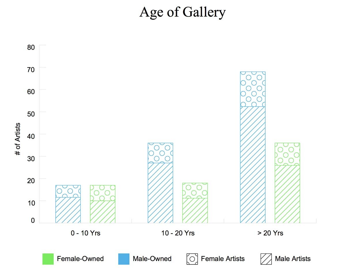 Gender breakdown of gallery ownership and representation by age of gallery | Courtesy of Artsy