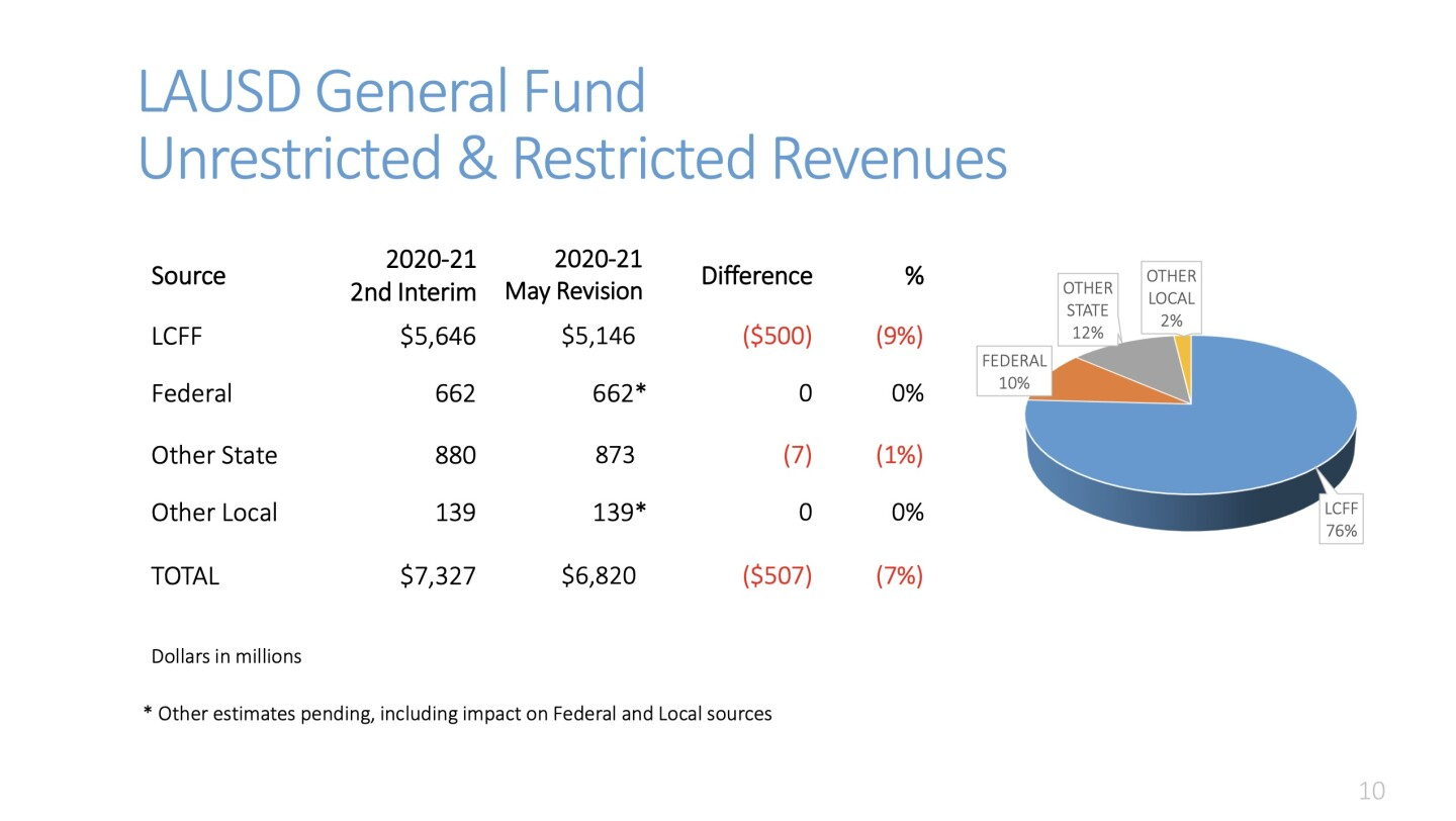 LAUSD General Fund Unrestricted & Restricted from LAUSD Board Budget Update on May 19, 2020
