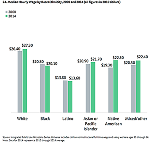 Source: An Equity Profile of the Los Angeles Region