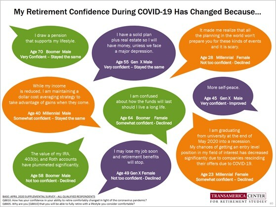 Quotes from people explaining how covid changed retirement confidence