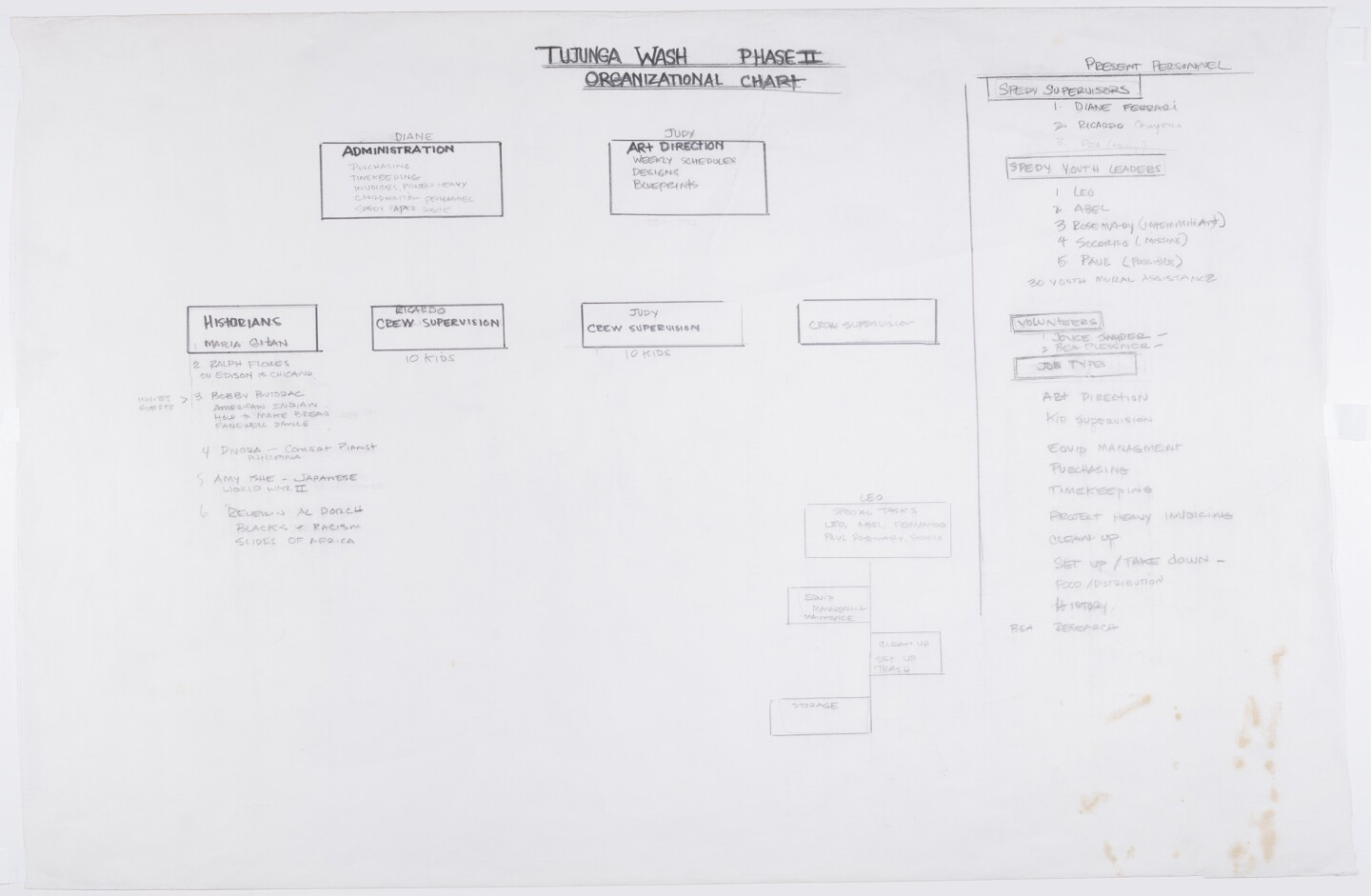 "A handwritten organizational chart for the production of the ""Great Wall of Los Angeles"" lists crew roles for historians, administrators, art direction, supervision and many more."