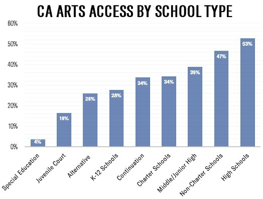 CA Arts Access by School Type