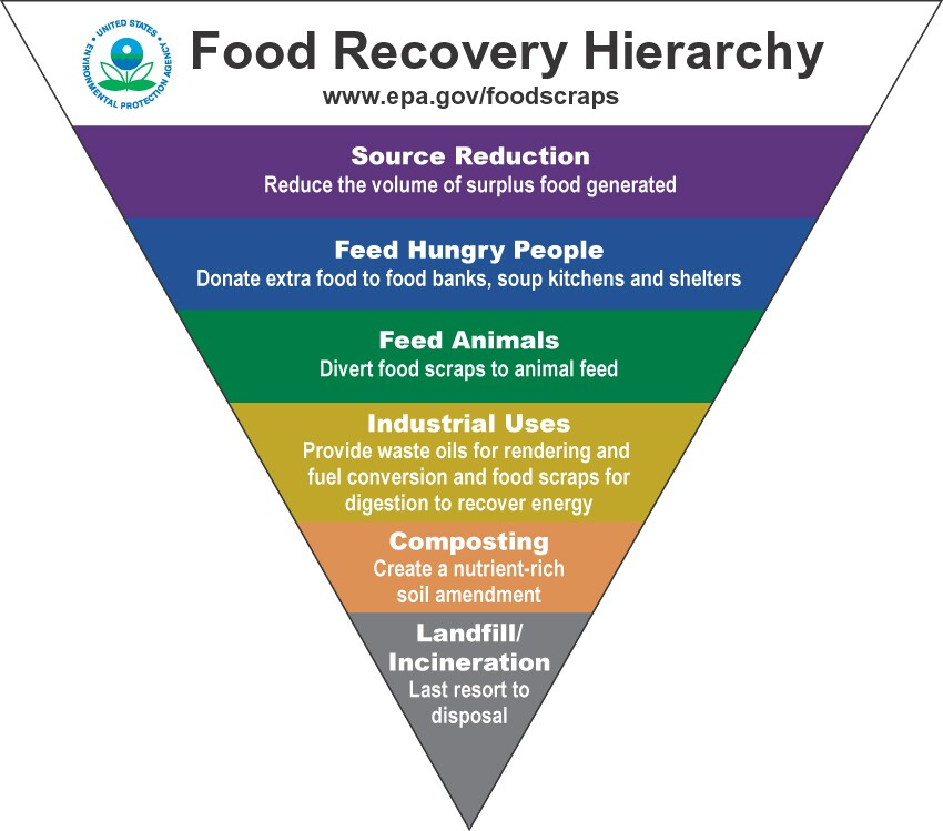 U.S. Environmental Protection Agency's Food Recovery Hierarchy prioritizes actions organizations can take to prevent and divert wasted food. | Public domain