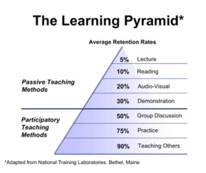 This chart illustrates why when a student asks me a question, I will often send over a student who just figured it out a few minutes ago
