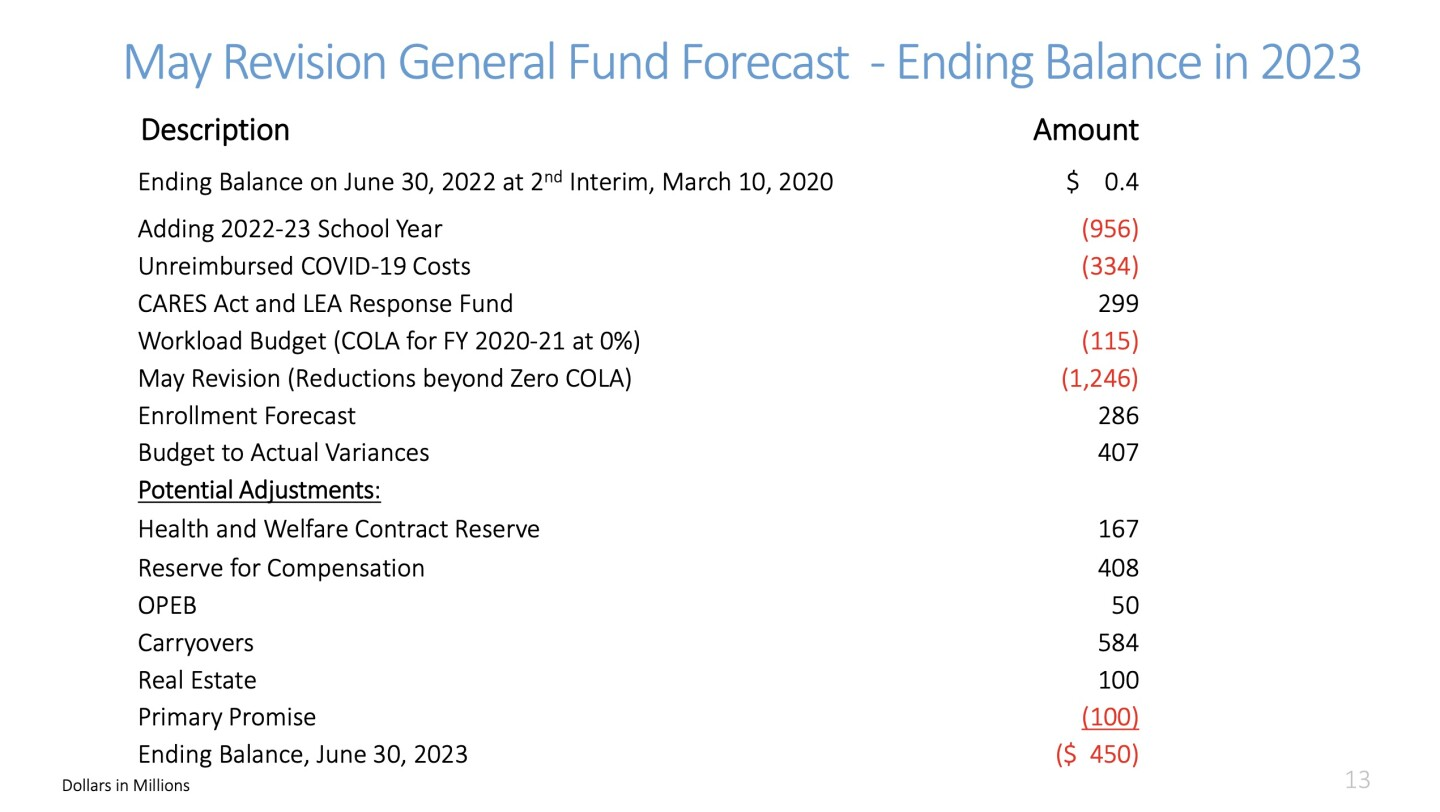 May Revision General Fund Forecast from LAUSD Board Budget Update on May 19, 2020