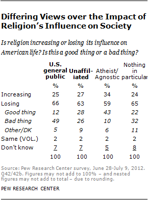 pew-chart-relig-influence