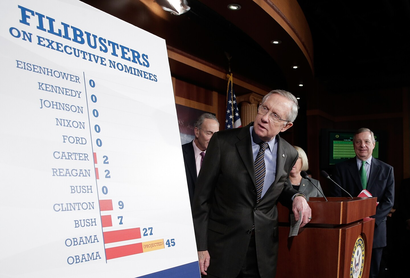 Getty Images - Filibuster - Harry Reid