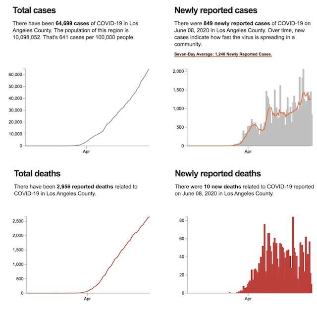 Graph: Case and Death Rate in LA | LAist