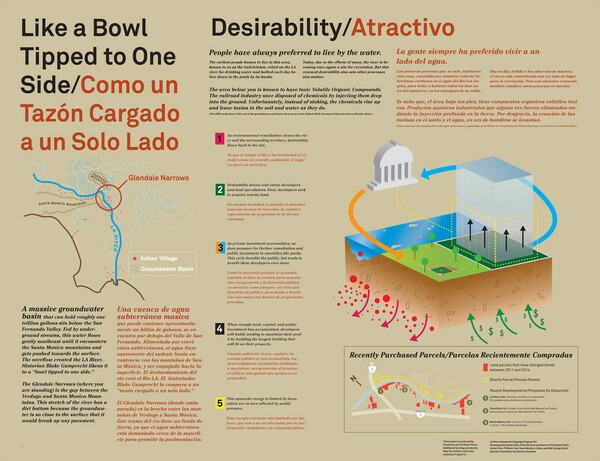 Rosten Woo's informational sign for the L.A. River | Click to enlarge