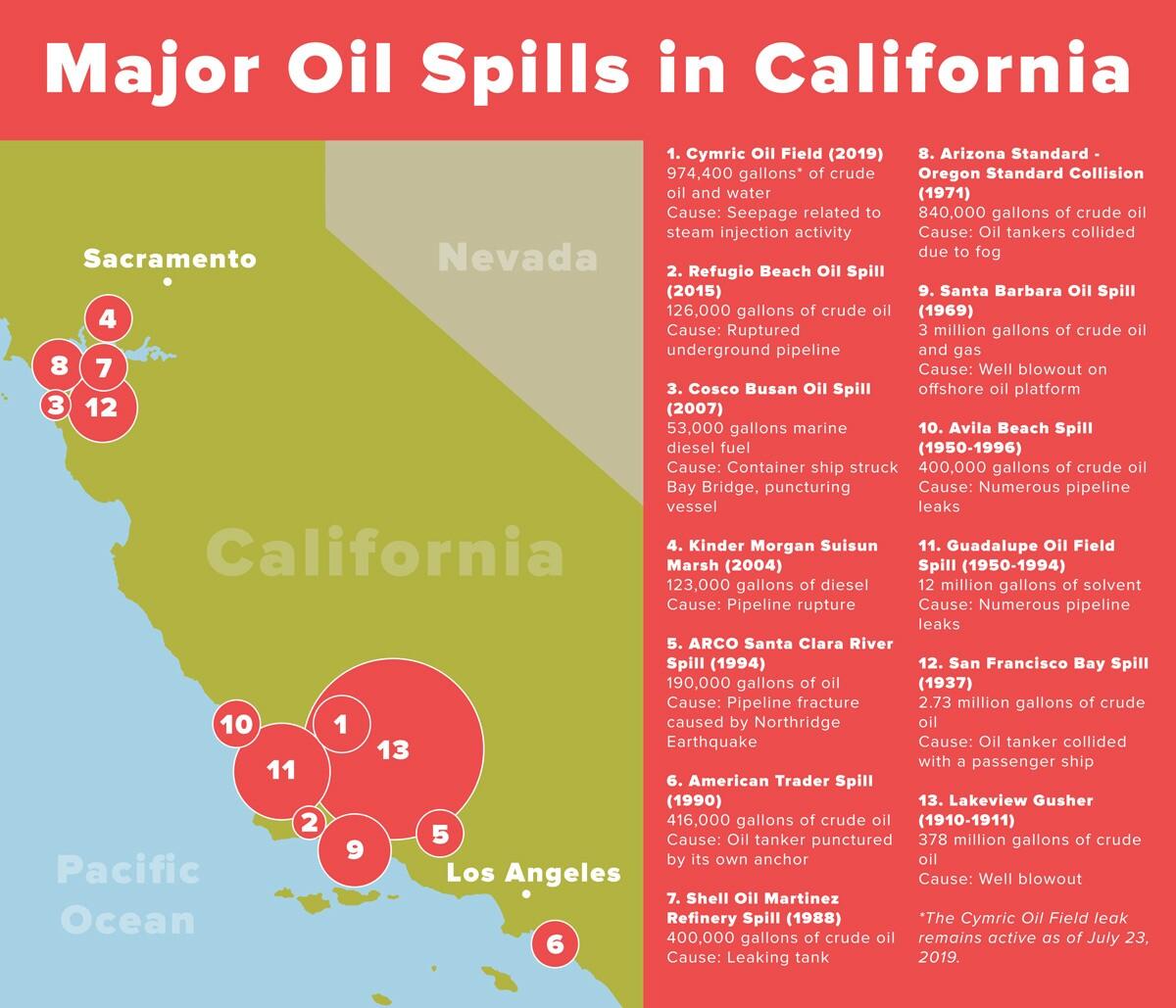 Major Oil Spills in California