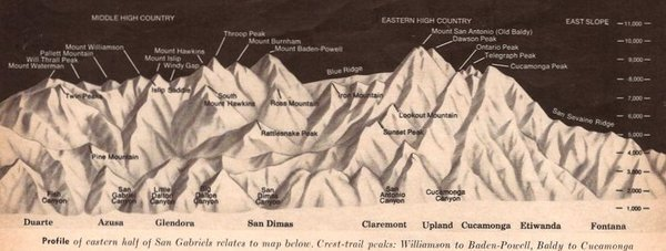 Profile of western half of San Gabriel Mountains, Sunset, February 1968