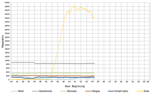 caiso-graph-solar-record-2-24-14-thumb-600x377-69271