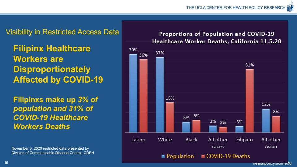 Filipinx Healthcare Workers are Disproportionately Affected by COVID-19