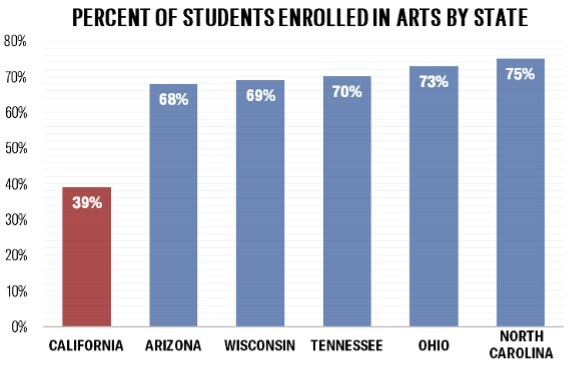 Percent of Students Enrolled in Arts by State