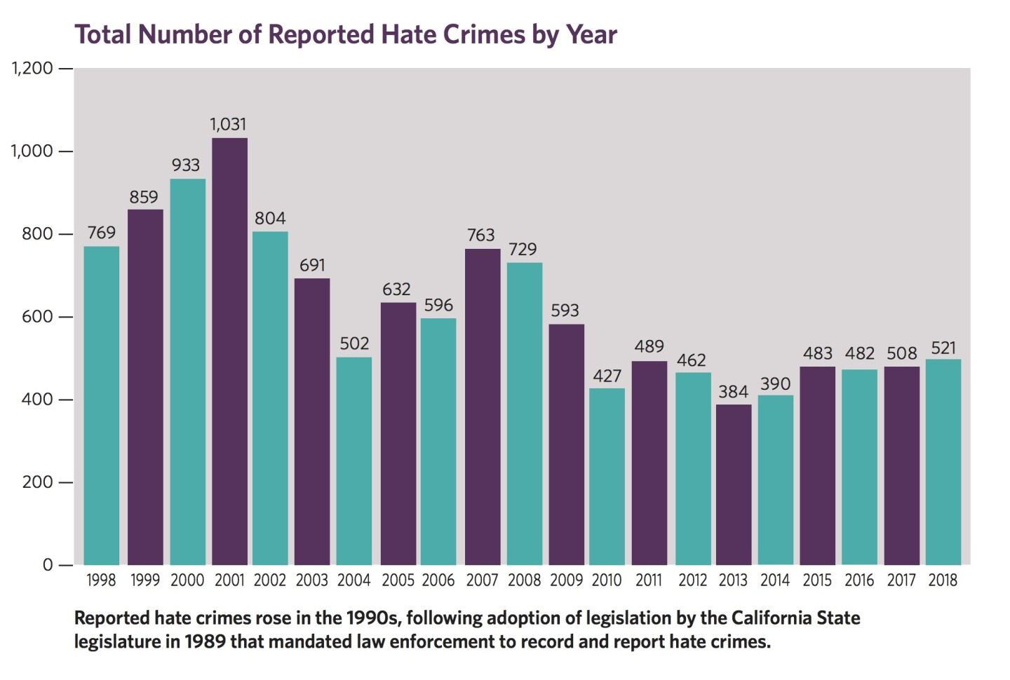 Chart indicating number of hate crimes in L.A. County from 1998 to 2018 | Source: L.A. Human Relations Commission