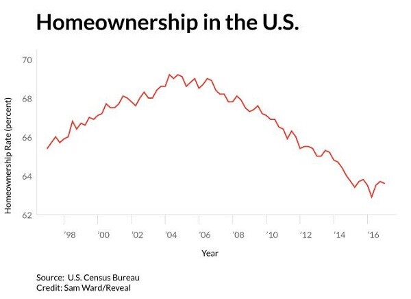 Homeownership in the US