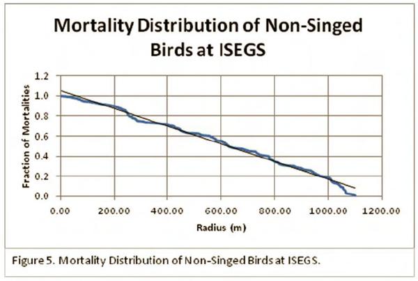 graph-bird-mortality-7-21-14-thumb-600x403-77881