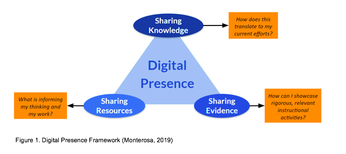"""A graphic with the words """"digital presence"""" in the center surrounded by the phrases """"sharing knowledge,"""" """"sharing evidence"""" and """"sharing resources"""" along with examples of how to do those things."""