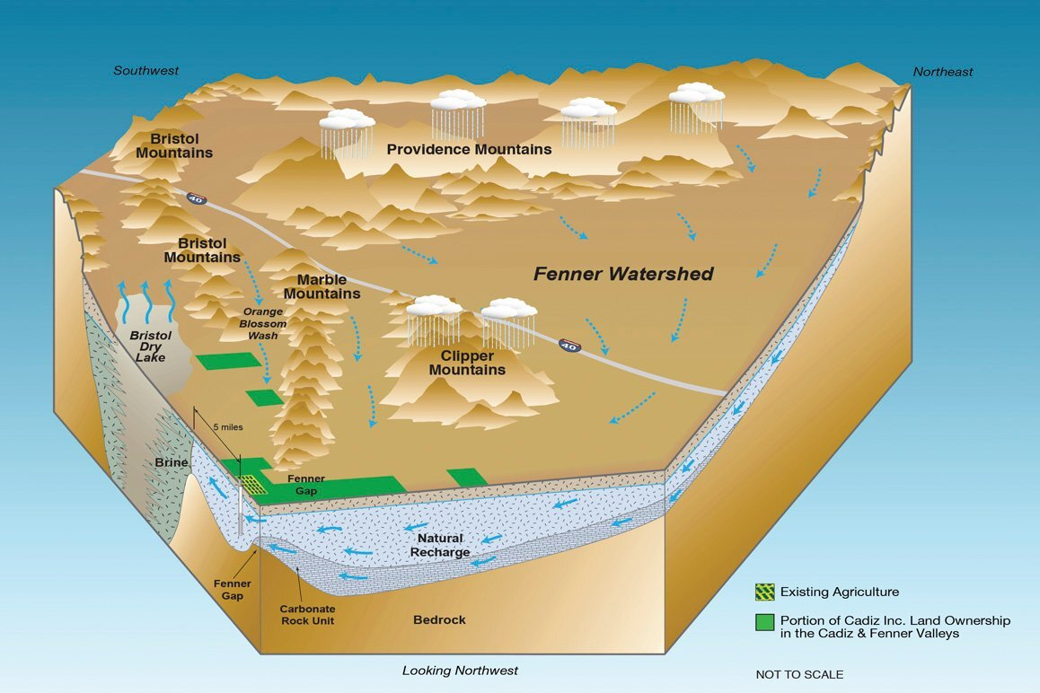 A Cadiz Inc. diagram of the Fenner Watershed clearly illustrating how rainfall from surrounding public lands furnishes the majority of water sourced from Cadiz Inc.'s proposed water mining project.