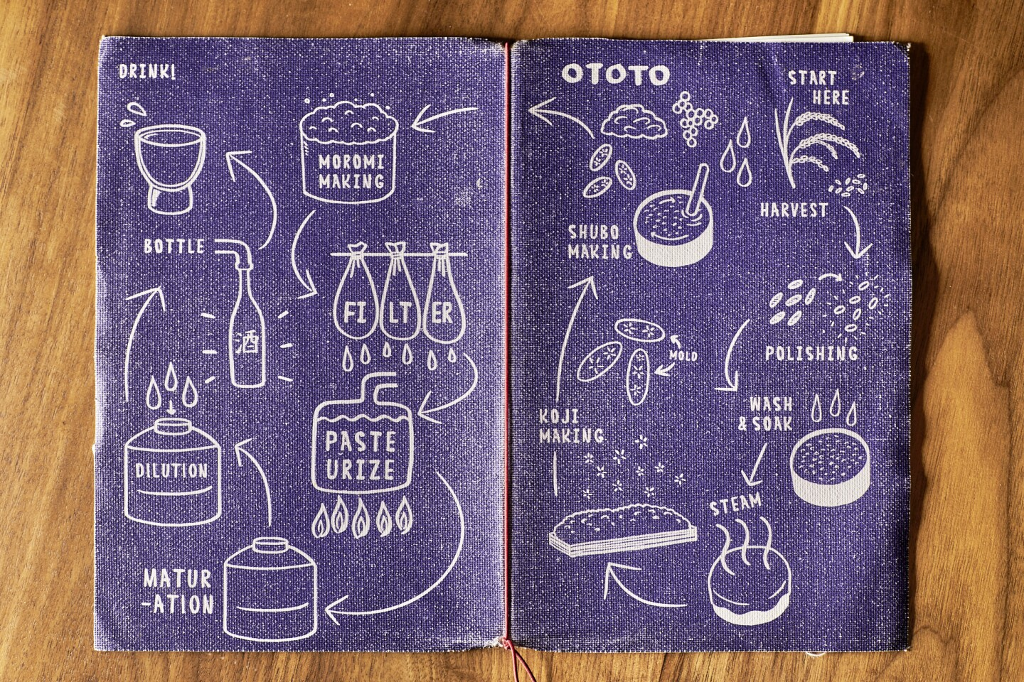 Ototo's menu cover, which illustrates the process of sake brewing from start to finish.