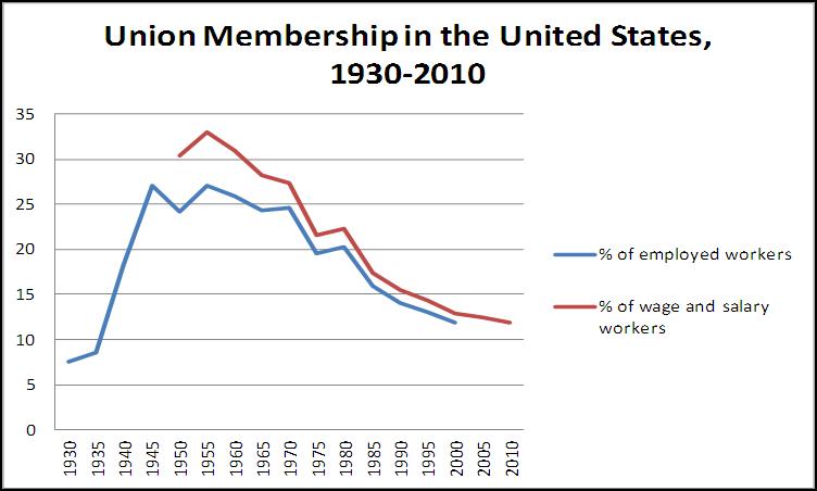 Union membership in US 1930-2010