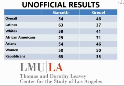 Results from exit polling conducted by LMU's Center for the Study of Los Angeles