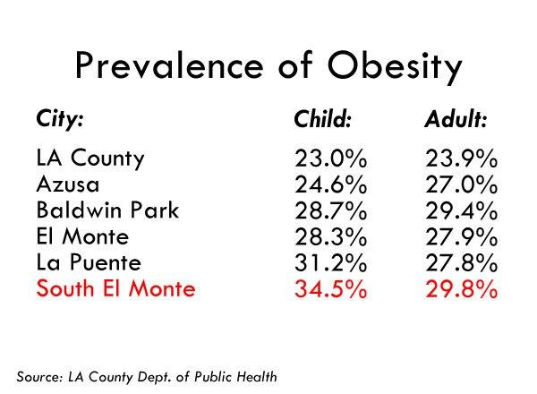 chart_sem_obesity
