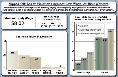 Wage Theft Statistics