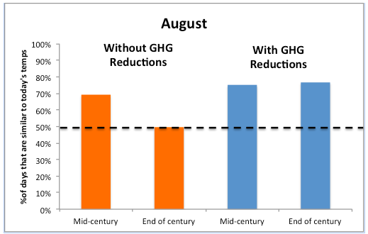 Green House Gas Reductions Chart