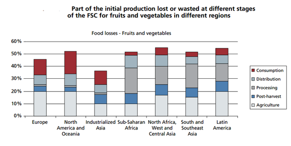 foodwastechart-thumb-600x302-87810