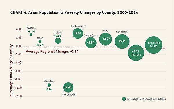 Asian Population & Poverty Changes by County 2000-2014 | Urban Habitat