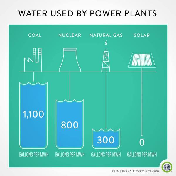 Fact Check How Much Water Does Solar Power Really Use Kcet