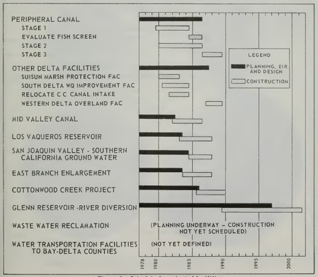 The end of the hydraulic era may be traced to California's rejecting the work in this timetable in the 1982 vote on the Peripheral Canal. | State Water Plan 1978, California Department of Water Resources