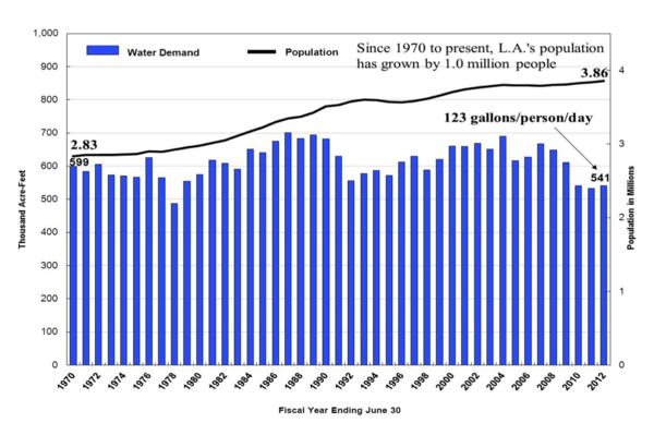 Angelenos are using less water than it did 40 years ago | Courtesy of LA DWP