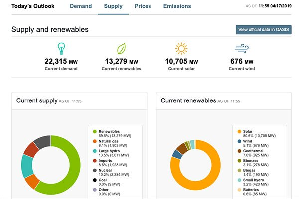 At noon on a recent sunny spring day, non-carbon sources provided a whopping 83 percent of California's electricity. | Screen shot from California ISO website