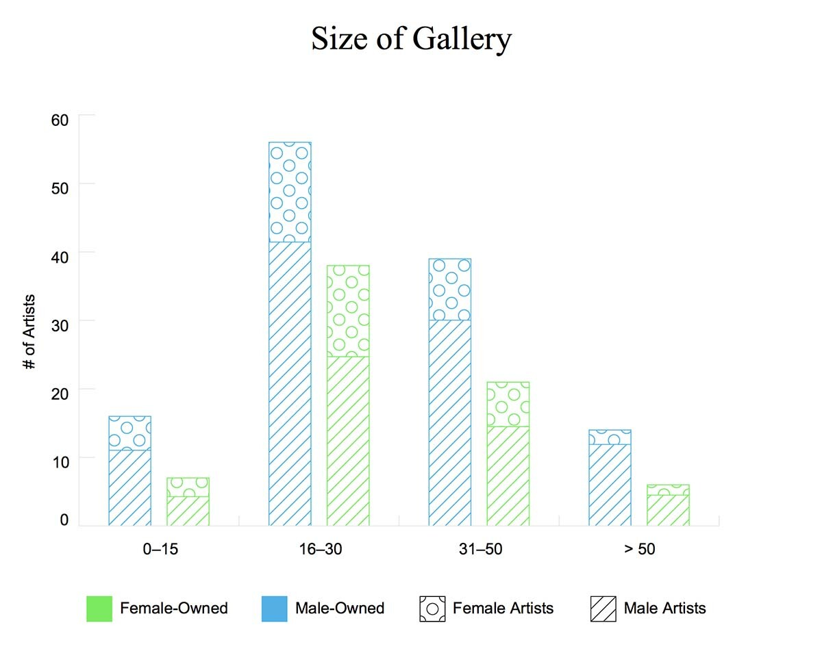 Gender breakdown of gallery ownership by size of the gallery | Courtesy of Artsy