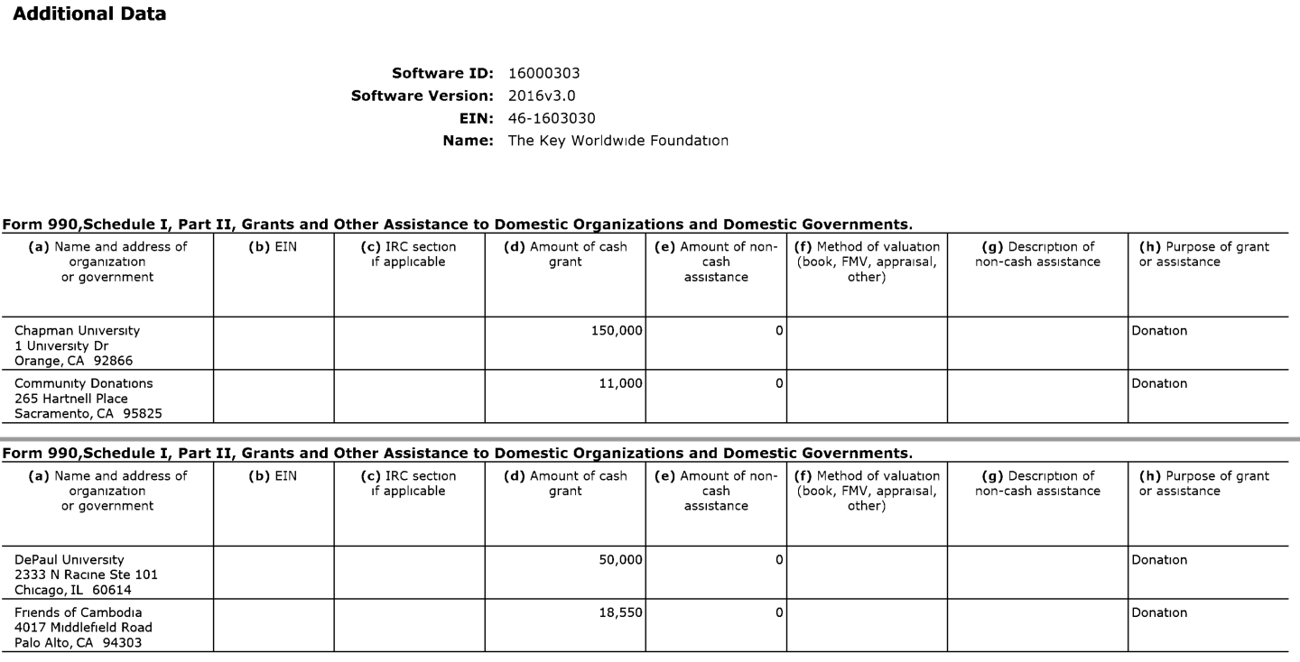 Screen grab from Key Worldwide Foundation's 2016 tax returns of different donations they wrote off