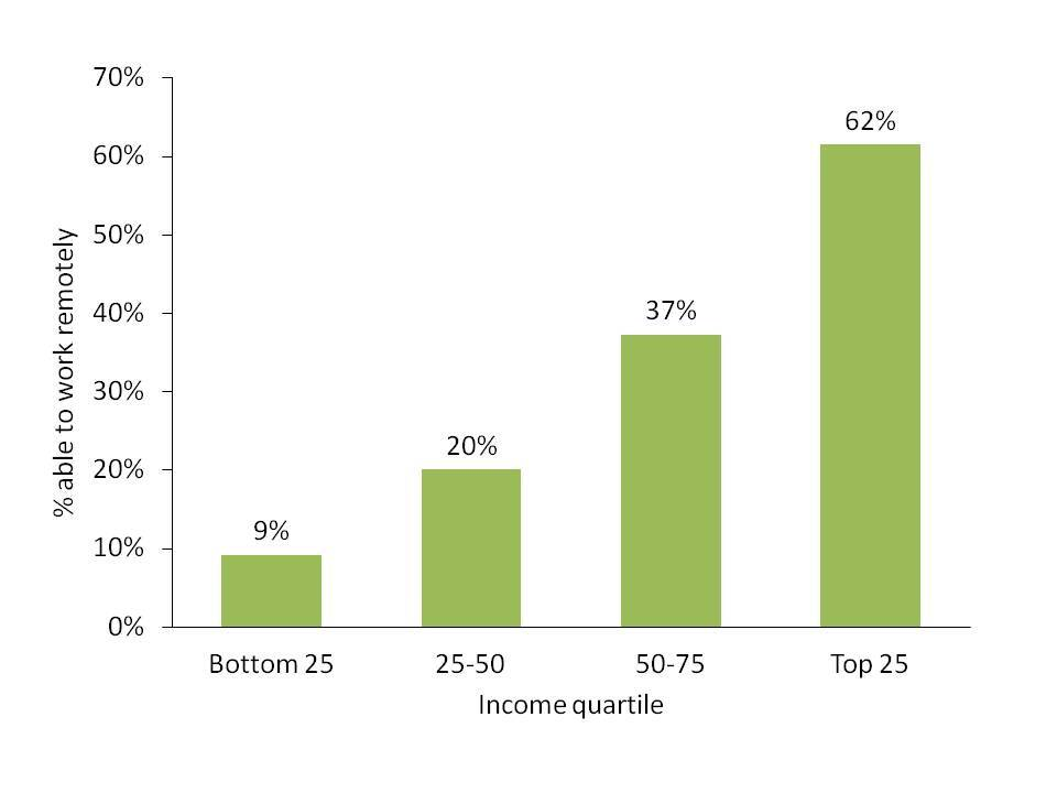 A graph showing the ability to work remotely by income quartile pre-pandemic