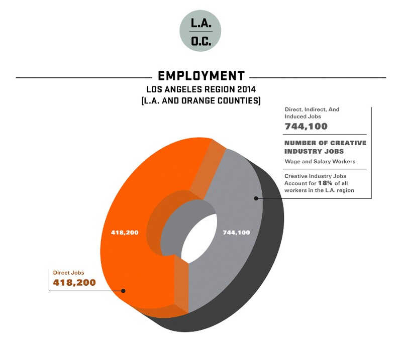 2015-otis-report-creative-economy-employment-800.jpg