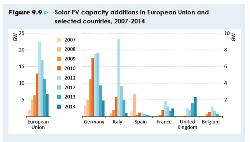 Solar PV deployment in selected EU countries | Graph: IEA, World Energy Outlook 2015