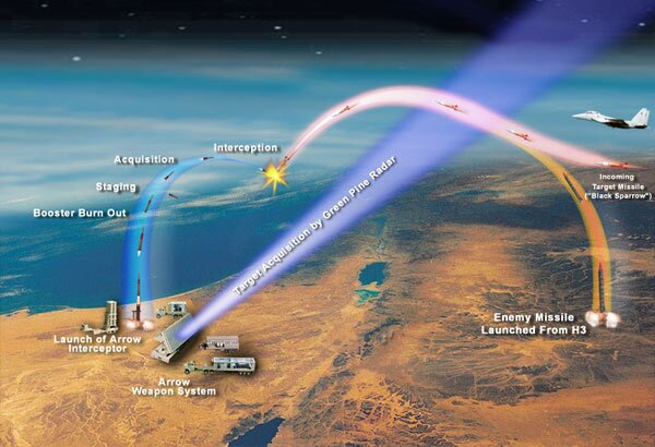 Stages of missile interception by the Arrow system, which has been tested at Point Mugu several times since 2004. | Wikipedia