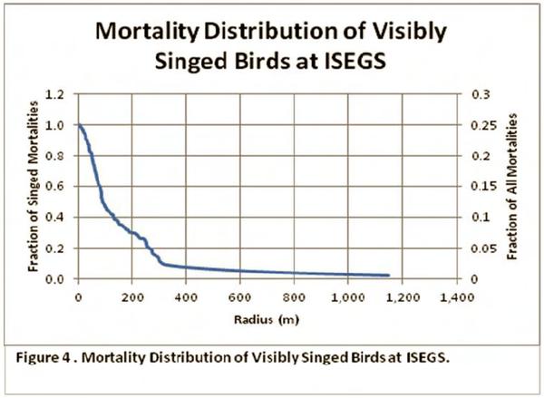 graph2-singed-bird-mortality-7-21-14-thumb-600x439-77883