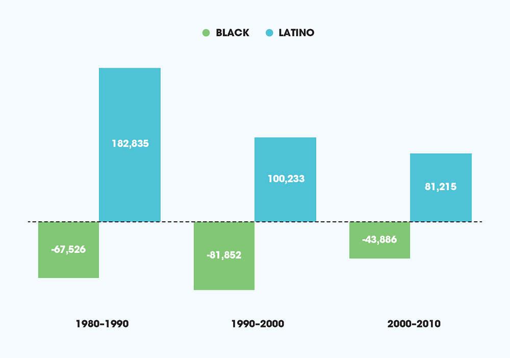 Decadal Population Growth by Race/Ethnicity, South LA, 1980-2010 (2)