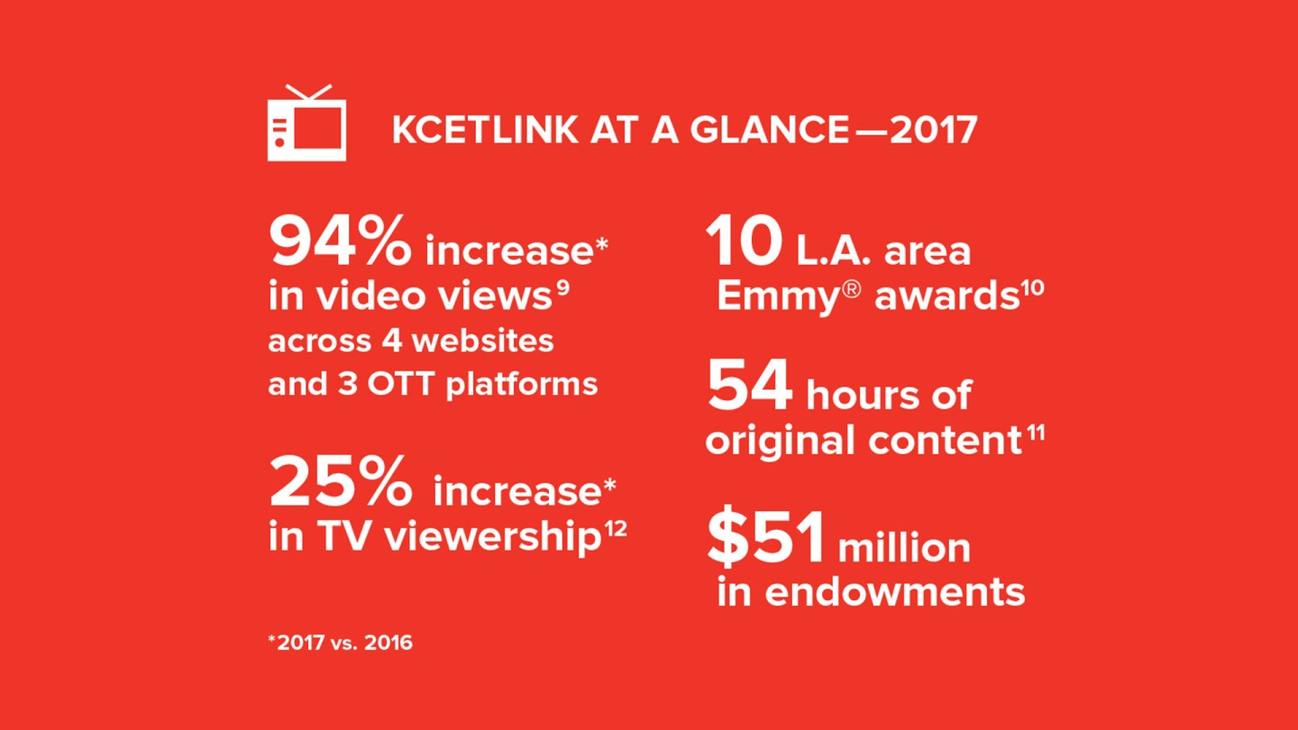 KCETLink at a Glance