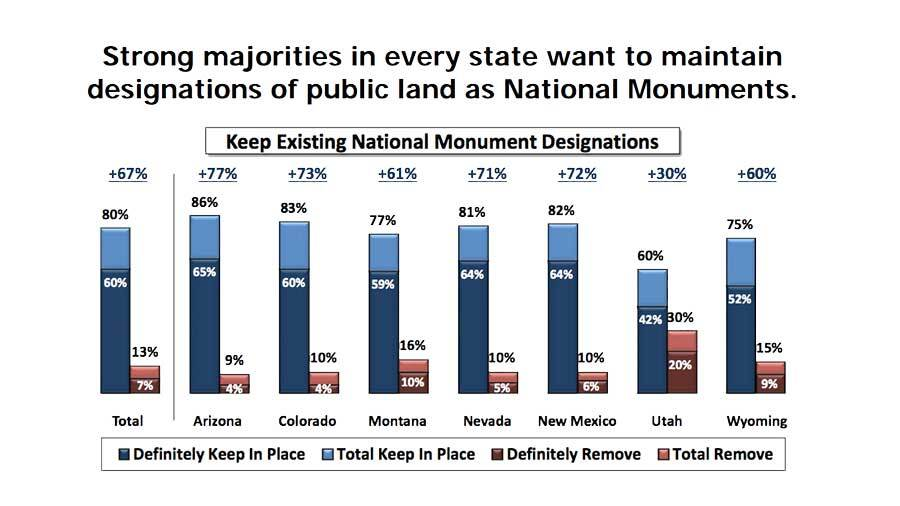 Colorado College's Conservation in The West poll this year showed overwhelming support for national monuments in western states | Image: State of The Rockies Project